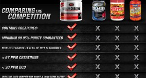 Creatine: function and dosing